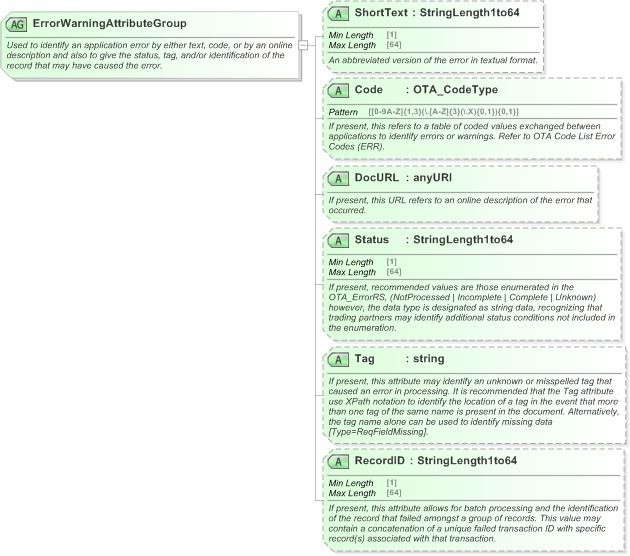 Open travel ota xml schema documentation xsd diagram of errorwarningattributegroup in schema otacommontypesxsd1 open travel ota ccuart Images