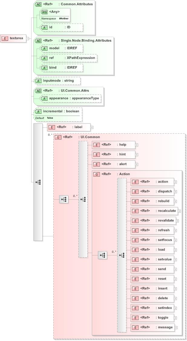 W3c xforms xml schema documentation xsd diagram of textarea in schema xforms schemaxsd w3c xforms ccuart Images