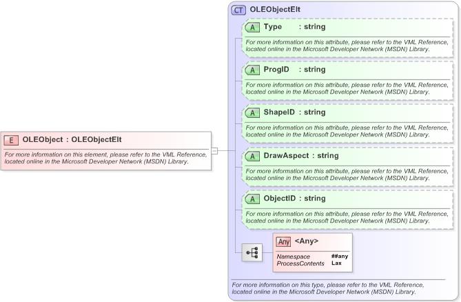 Microsoft office 2003 reference schemas xml schema documentation xsd diagram of oleobject in schema officexsd microsoft office 2003 reference schemas ccuart Choice Image