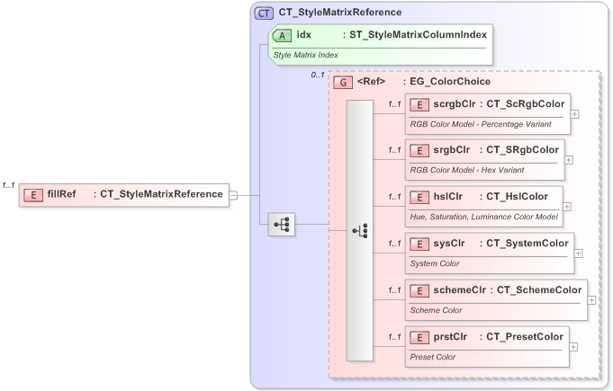 Office Open XML (OOXML / OpenXML / Ecma 376) XML Schema