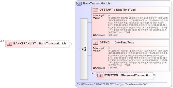 OFX - Open Financial Exchange XML Schema Documentation
