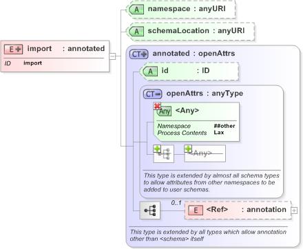 W3c xml schema definition language xml schema documentation xsd diagram of import in schema xmlschemaxsd w3c xml schema definition language ccuart Images